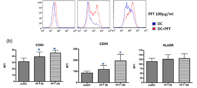 A novel kefir product(PFT) activates dendritic cells to induce CD4+T and CD8+T cell responses in vitro